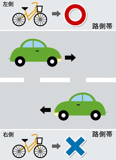 自転車は左側通行に