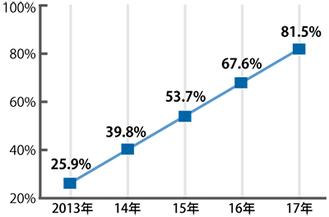 平均年齢80歳以上のクラブが占める割合(推計)