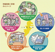 災害弱者対策 HP(ホームページ)で紹介