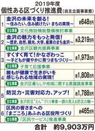 実質1600万円の増額