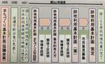 跡地利用基本計画(横浜市政策局資料)