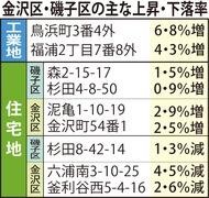 金沢工業地 県2位の上昇率