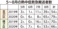 金沢区 救急搬送 1.7倍