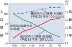 金沢区の人口と高齢化率の推移