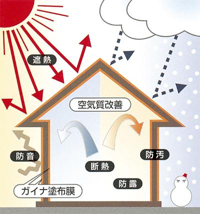 節電の夏  暑さ対策は断熱塗料「ガイナ」で