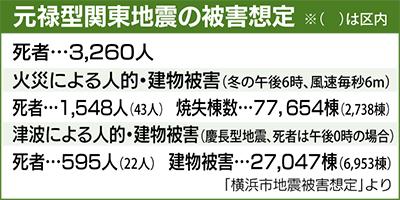 区内津波被害 6953棟に
