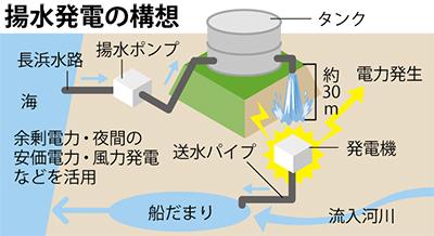 揚水発電案を提言