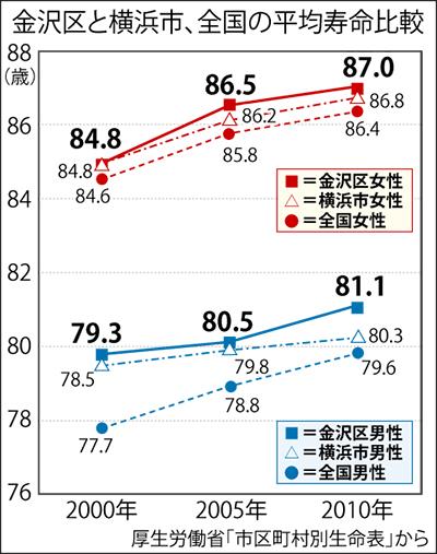 金沢区は全国平均上回る