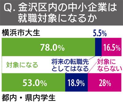 区内企業も就職対象78%