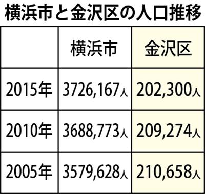 金沢区 人口減続く