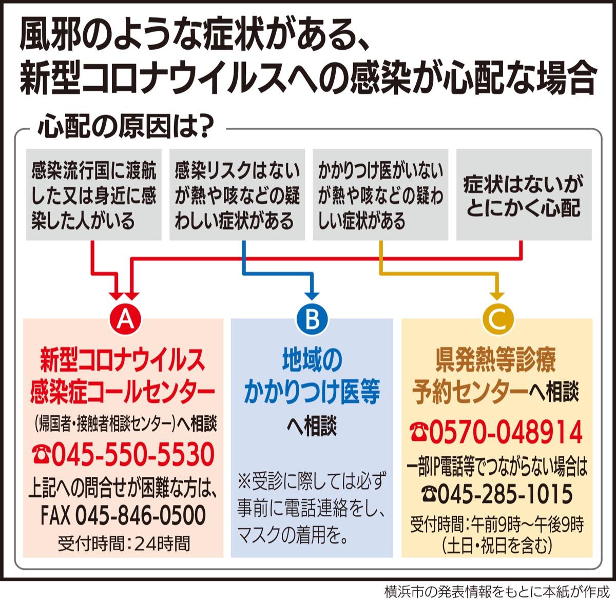 市 者 横浜 情報 感染