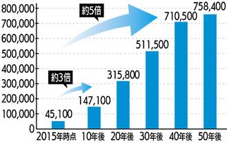 築45年以上の市内共同住宅数