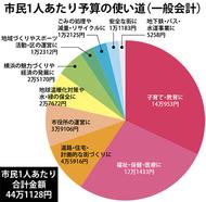 一般会計実質1.3%減