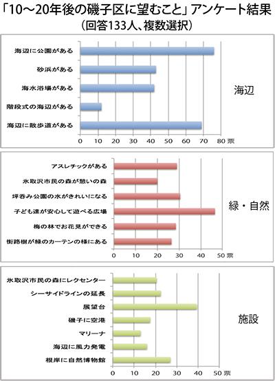 「磯子の未来」報告書発表