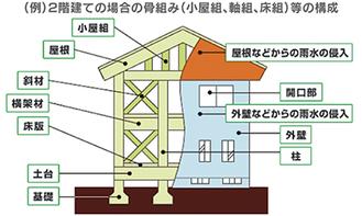 木造戸建て住宅の保証範囲