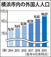 外国人人口10万人超え