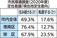 港南区「住み続ける」76%