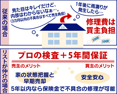 中古戸建ての住み替えは桜岡小学区内にあるリストに