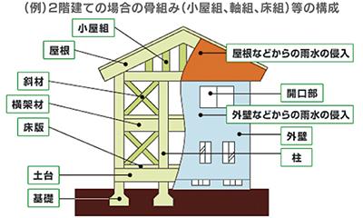 修補費1千万円保証の安心