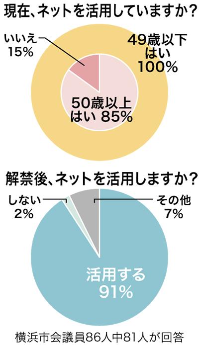 市議91%が「活用する」