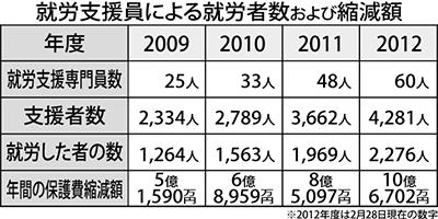 就労支援で10億円削減