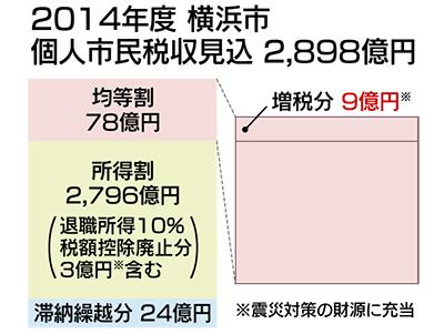 住民税、6月分から増税