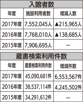 市立図書館全体の入館者数の変動(上)とHP利用者の変動(下)