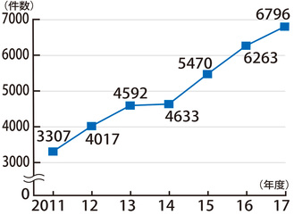 市の児童虐待相談対応件数