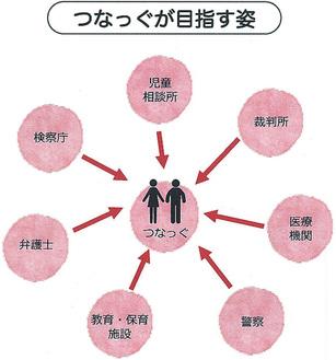 同法人が目指す虐待を受けた子どもの支援体制(同法人資料より)