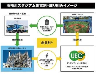 横浜スタジアムに導入された創電割Ⓡを活用した循環型エコシステムの取組