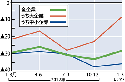 市内業況感、3期ぶり上昇
