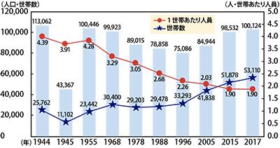 半世紀ぶり人口10万人
