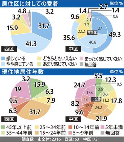 横浜への愛着、9割