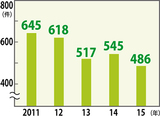 南区の交通事故件数の推移(過去5年)