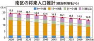 2065年 高齢者約4割に