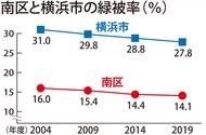 緑被率 15年で1割超減