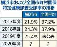 横浜市特定検診 コロナで受診率低迷