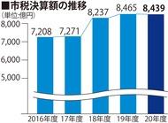 横浜市 5年ぶり税収減