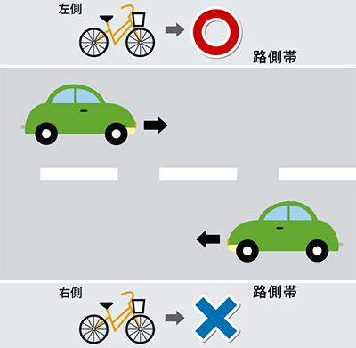 「自転車通行は左側」