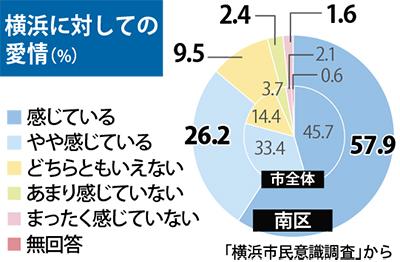 横浜への愛着 8割超