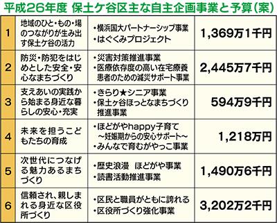 「安全・安心」に2400万円