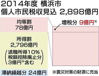 住民税、6月から増税に