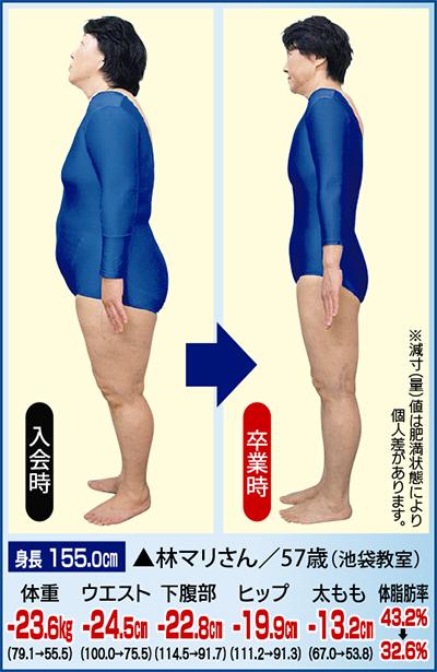 正会員と同じ「基礎コース12回」47520円→特別価格3000円に