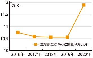 4・5月の主な家庭ごみ収集量(市の資料より作成※5月は26日時点)