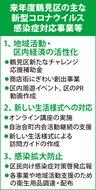 横浜市鶴見区来年度予算案 コロナ対応継続 経済活性化、WEB活用など転換へ