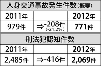 交通事故減少率が県内一