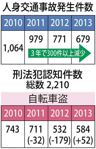 交通事故が3年連続減