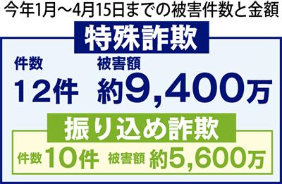 詐欺被害額が1億円