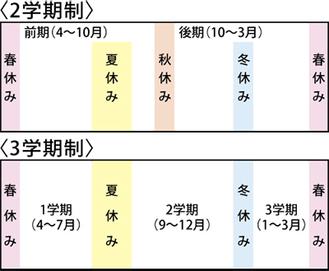 横浜市立小中学校 3学期制への回帰進む 授業時間の確保に課題