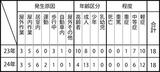 神奈川区内の熱中症における救急搬送患者数(H23.7ーH24.7比較)